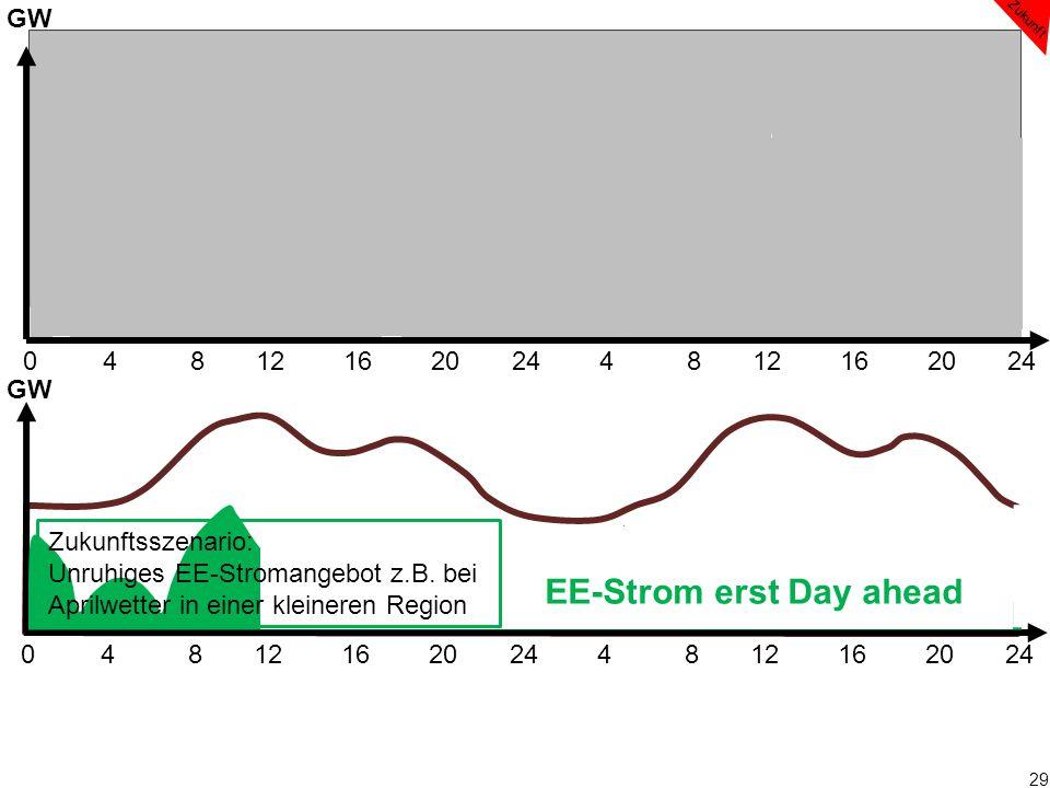 29 0 4 8 12 16 20 24 4 8 12 16 20 24 EE-Strom erst Day ahead GW Zukunft Zukunftsszenario: Unruhiges EE-Stromangebot z.B. bei Aprilwetter in einer klei