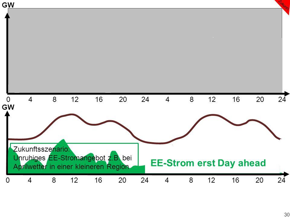 30 0 4 8 12 16 20 24 4 8 12 16 20 24 EE-Strom erst Day ahead GW Zukunft Zukunftsszenario: Unruhiges EE-Stromangebot z.B. bei Aprilwetter in einer klei