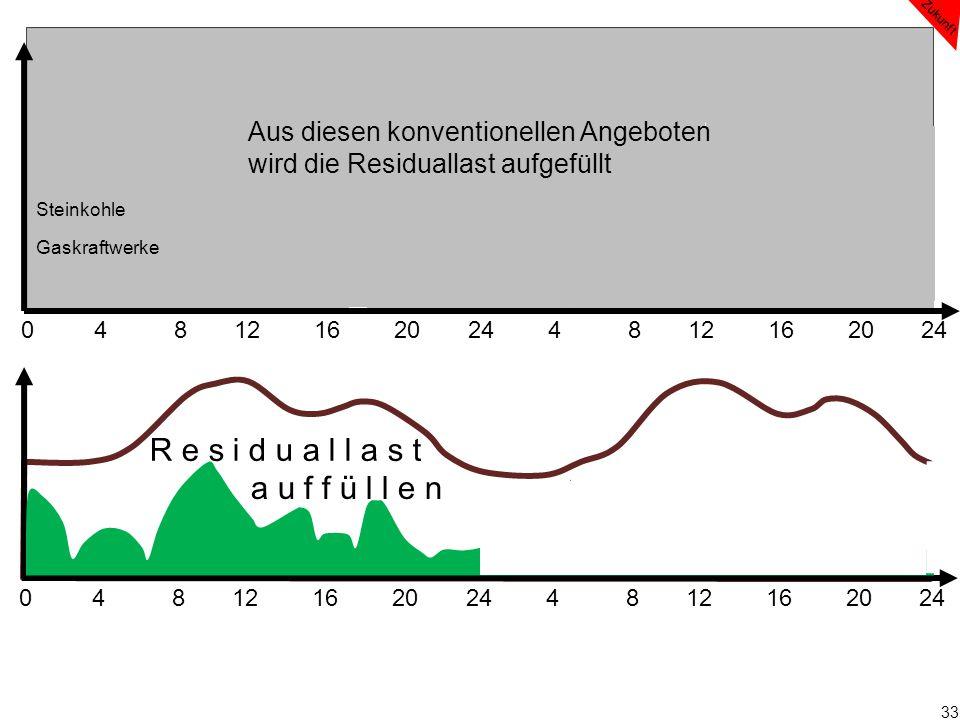 33 0 4 8 12 16 20 24 4 8 12 16 20 24 Zukunft Steinkohle Gaskraftwerke Aus diesen konventionellen Angeboten wird die Residuallast aufgefüllt R e s i d