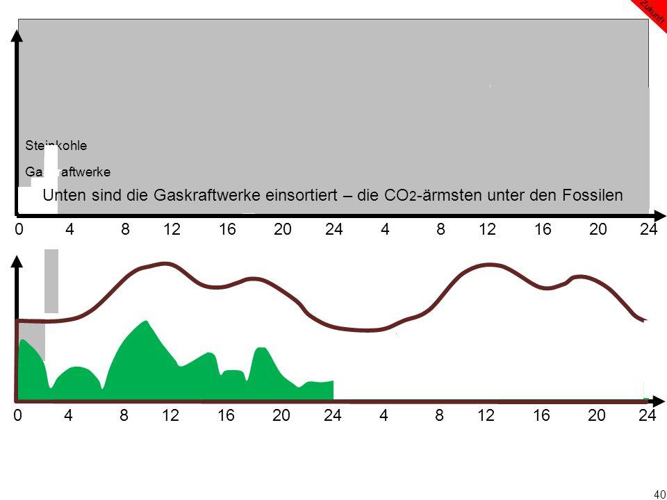 40 0 4 8 12 16 20 24 4 8 12 16 20 24 Zukunft Steinkohle Gaskraftwerke Unten sind die Gaskraftwerke einsortiert – die CO 2 -ärmsten unter den Fossilen