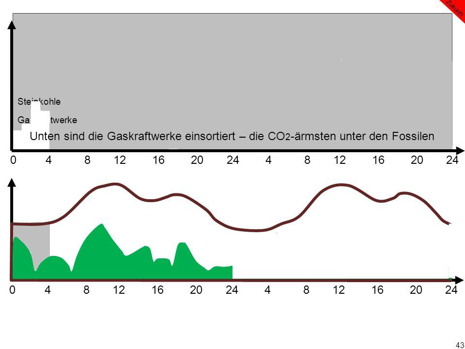 43 0 4 8 12 16 20 24 4 8 12 16 20 24 Zukunft Steinkohle Gaskraftwerke Unten sind die Gaskraftwerke einsortiert – die CO 2 -ärmsten unter den Fossilen