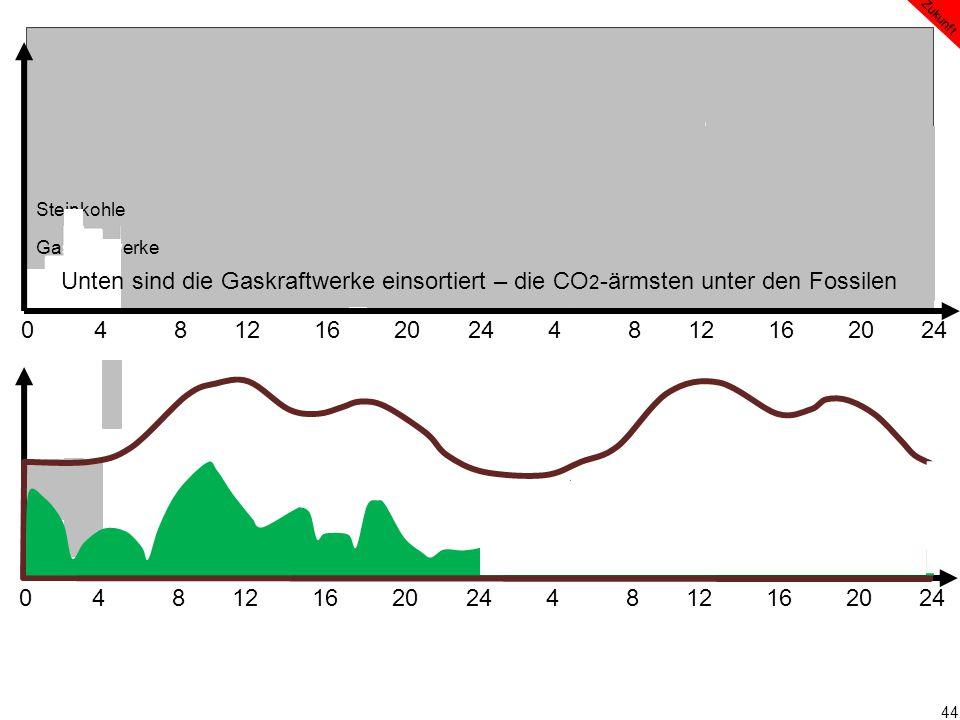 44 0 4 8 12 16 20 24 4 8 12 16 20 24 Zukunft Steinkohle Gaskraftwerke Unten sind die Gaskraftwerke einsortiert – die CO 2 -ärmsten unter den Fossilen