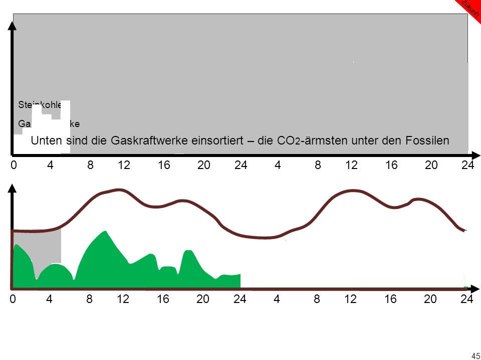 45 0 4 8 12 16 20 24 4 8 12 16 20 24 Zukunft Steinkohle Gaskraftwerke Unten sind die Gaskraftwerke einsortiert – die CO 2 -ärmsten unter den Fossilen