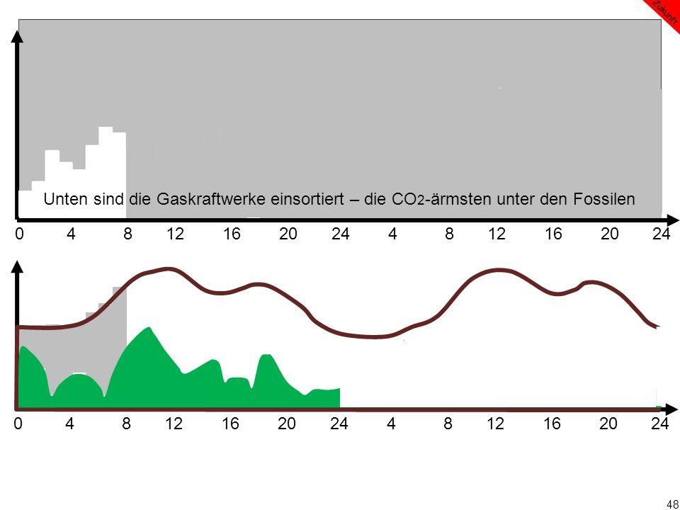 48 0 4 8 12 16 20 24 4 8 12 16 20 24 Zukunft Unten sind die Gaskraftwerke einsortiert – die CO 2 -ärmsten unter den Fossilen