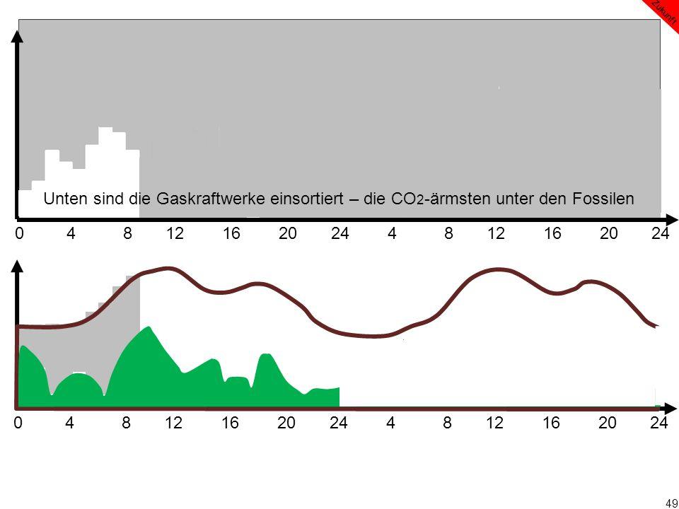 49 0 4 8 12 16 20 24 4 8 12 16 20 24 Zukunft Unten sind die Gaskraftwerke einsortiert – die CO 2 -ärmsten unter den Fossilen