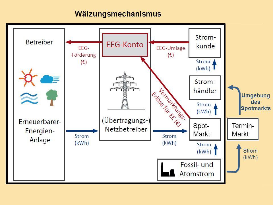5 Spot- Markt Wälzungsmechanismus Termin- Markt Umgehung des Spotmarkts Spot- Markt Strom (kWh) Wälzungsmechanismus