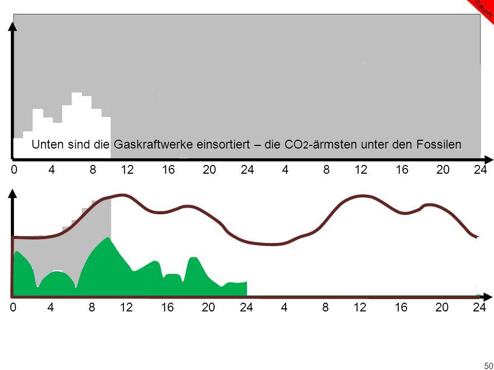 50 0 4 8 12 16 20 24 4 8 12 16 20 24 Zukunft Unten sind die Gaskraftwerke einsortiert – die CO 2 -ärmsten unter den Fossilen