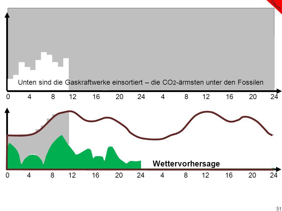 51 0 4 8 12 16 20 24 4 8 12 16 20 24 Wettervorhersage Zukunft Unten sind die Gaskraftwerke einsortiert – die CO 2 -ärmsten unter den Fossilen