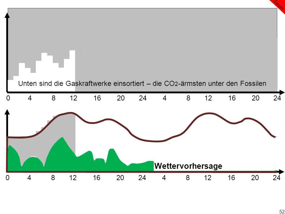 52 0 4 8 12 16 20 24 4 8 12 16 20 24 Wettervorhersage Zukunft Unten sind die Gaskraftwerke einsortiert – die CO 2 -ärmsten unter den Fossilen