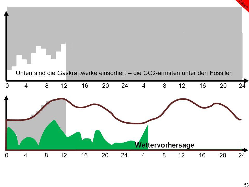 53 0 4 8 12 16 20 24 4 8 12 16 20 24 Wettervorhersage Zukunft Unten sind die Gaskraftwerke einsortiert – die CO 2 -ärmsten unter den Fossilen