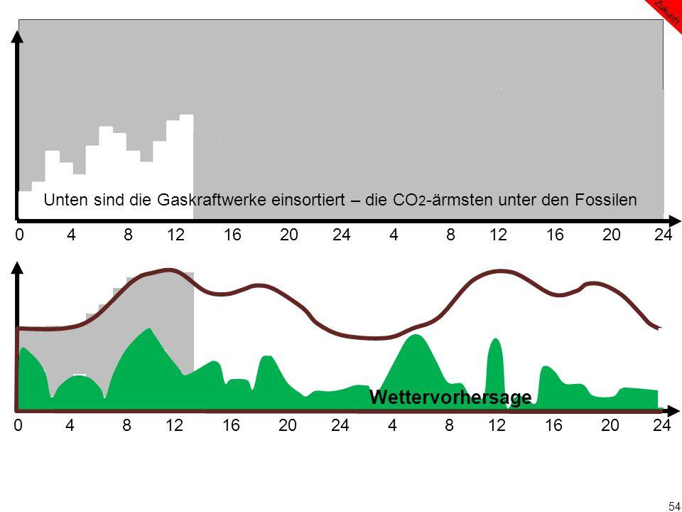 54 0 4 8 12 16 20 24 4 8 12 16 20 24 Wettervorhersage Zukunft Unten sind die Gaskraftwerke einsortiert – die CO 2 -ärmsten unter den Fossilen