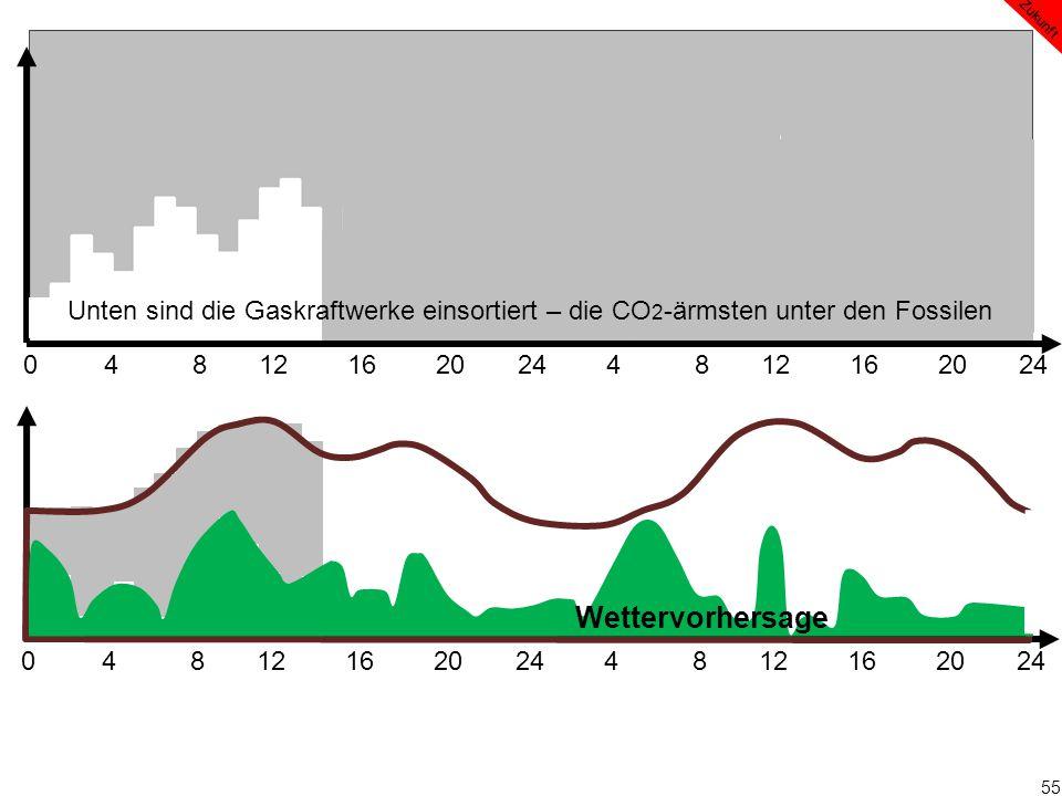 55 0 4 8 12 16 20 24 4 8 12 16 20 24 Wettervorhersage Zukunft Unten sind die Gaskraftwerke einsortiert – die CO 2 -ärmsten unter den Fossilen