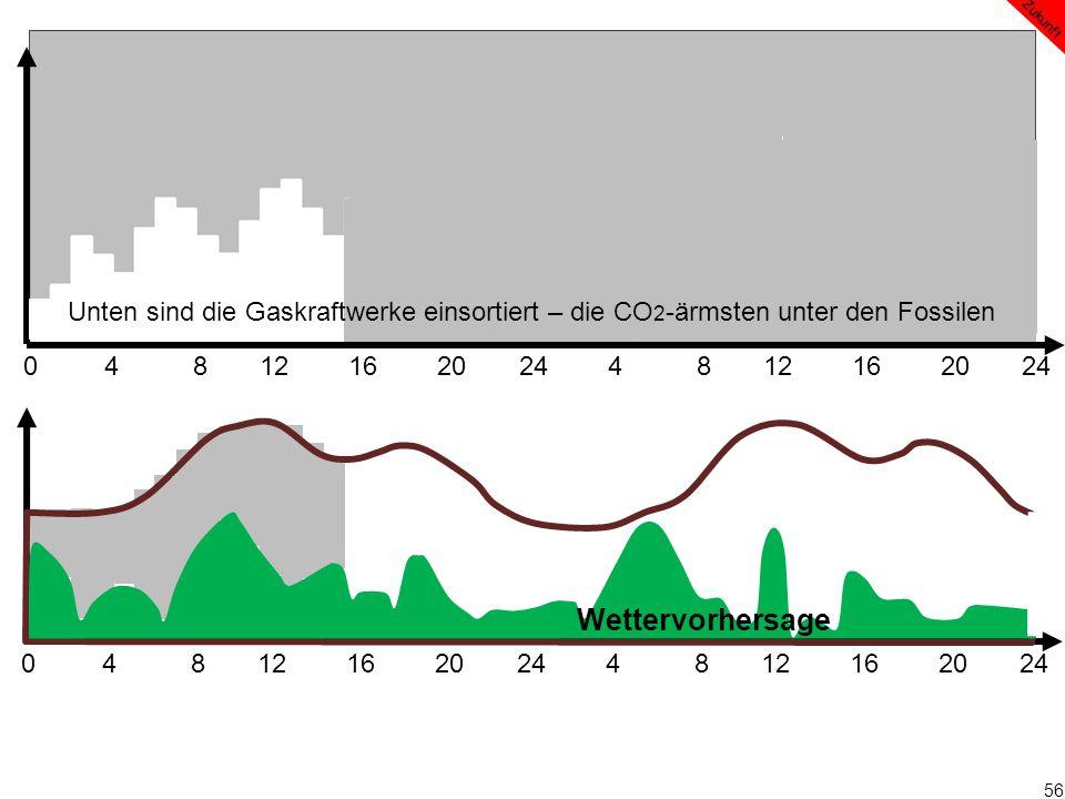 56 0 4 8 12 16 20 24 4 8 12 16 20 24 Wettervorhersage Zukunft Unten sind die Gaskraftwerke einsortiert – die CO 2 -ärmsten unter den Fossilen