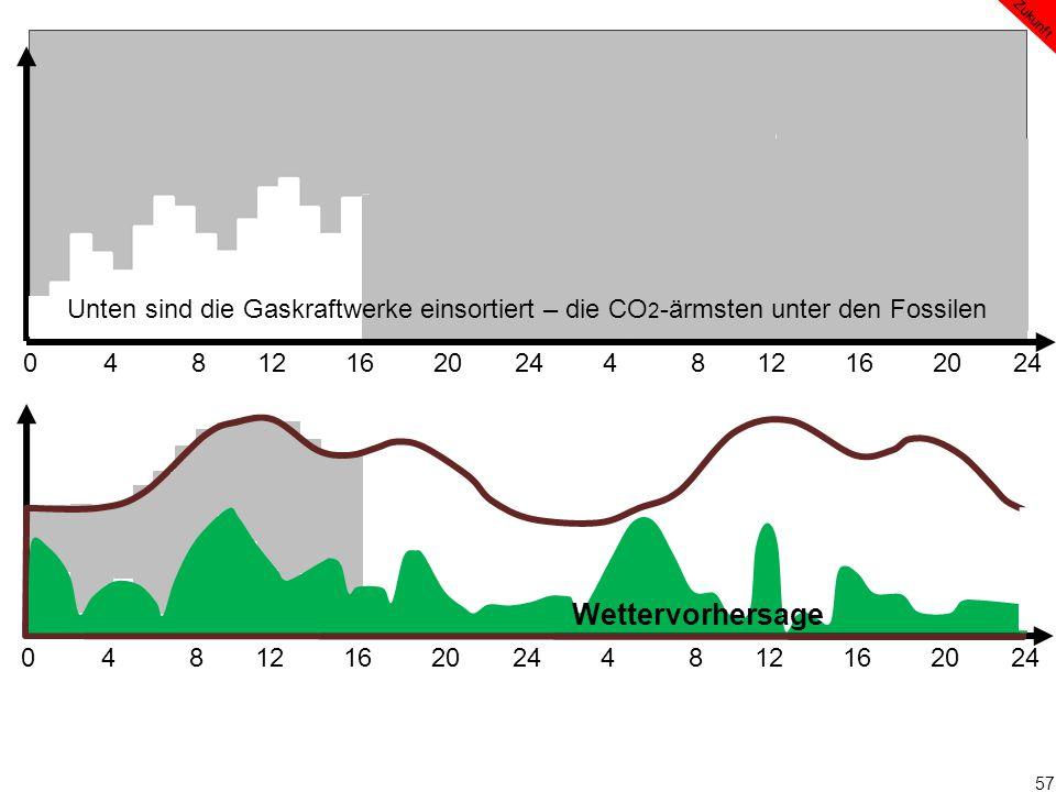 57 0 4 8 12 16 20 24 4 8 12 16 20 24 Wettervorhersage Zukunft Unten sind die Gaskraftwerke einsortiert – die CO 2 -ärmsten unter den Fossilen