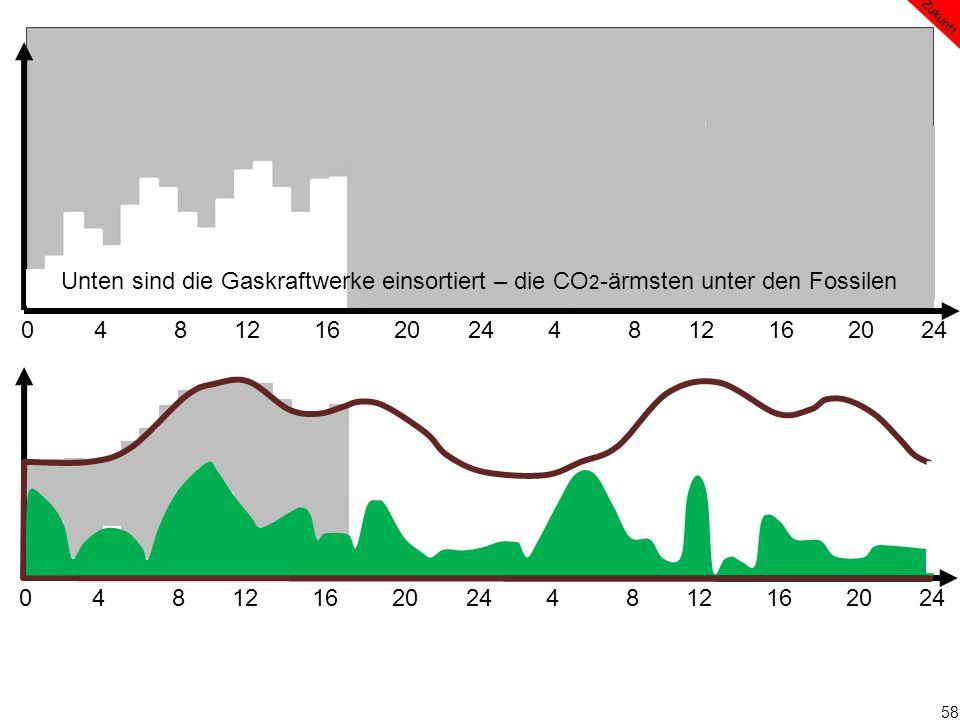 58 0 4 8 12 16 20 24 4 8 12 16 20 24 Zukunft Unten sind die Gaskraftwerke einsortiert – die CO 2 -ärmsten unter den Fossilen