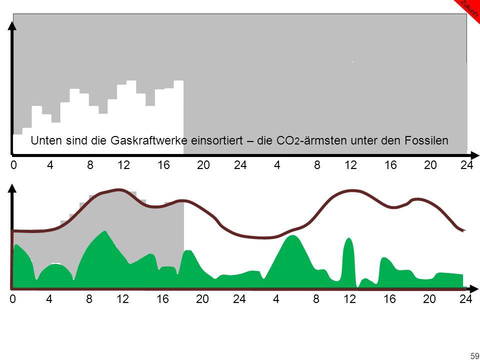 59 0 4 8 12 16 20 24 4 8 12 16 20 24 Zukunft Unten sind die Gaskraftwerke einsortiert – die CO 2 -ärmsten unter den Fossilen