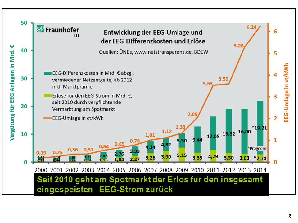 6 Seit 2010 geht am Spotmarkt der Erlös für den insgesamt eingespeisten EEG-Strom zurück
