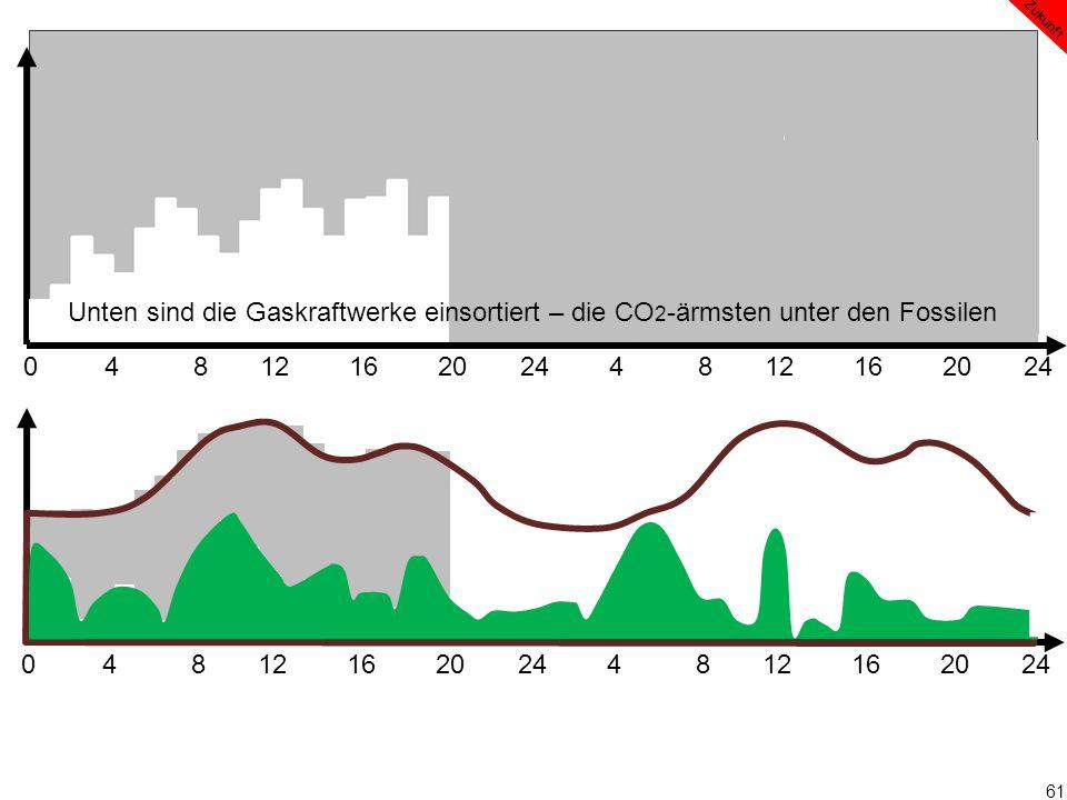 61 0 4 8 12 16 20 24 4 8 12 16 20 24 Zukunft Unten sind die Gaskraftwerke einsortiert – die CO 2 -ärmsten unter den Fossilen