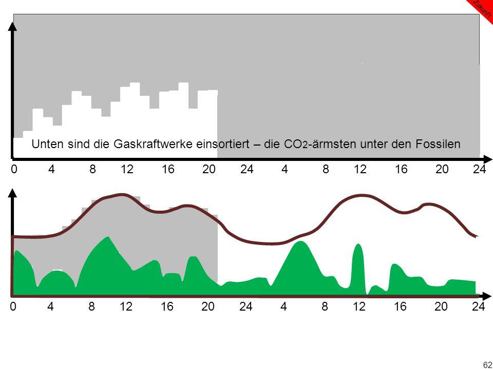 62 0 4 8 12 16 20 24 4 8 12 16 20 24 Zukunft Unten sind die Gaskraftwerke einsortiert – die CO 2 -ärmsten unter den Fossilen