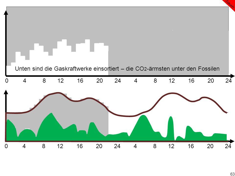 63 0 4 8 12 16 20 24 4 8 12 16 20 24 Zukunft Unten sind die Gaskraftwerke einsortiert – die CO 2 -ärmsten unter den Fossilen