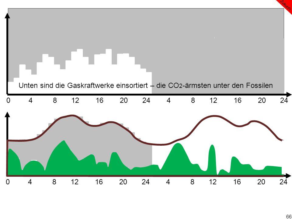 66 0 4 8 12 16 20 24 4 8 12 16 20 24 Zukunft Unten sind die Gaskraftwerke einsortiert – die CO 2 -ärmsten unter den Fossilen