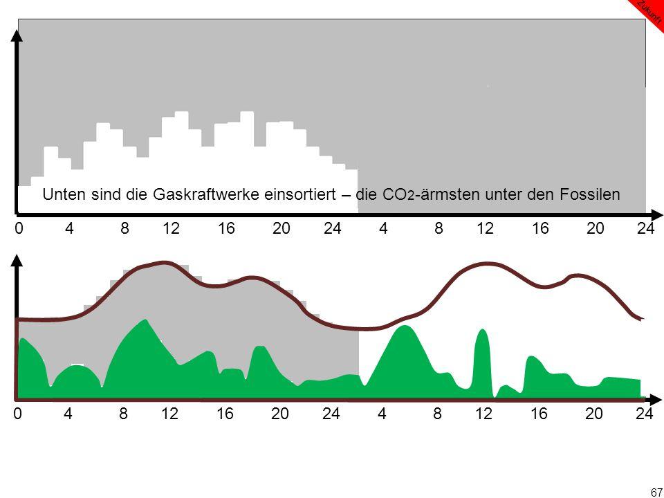 67 0 4 8 12 16 20 24 4 8 12 16 20 24 Zukunft Unten sind die Gaskraftwerke einsortiert – die CO 2 -ärmsten unter den Fossilen