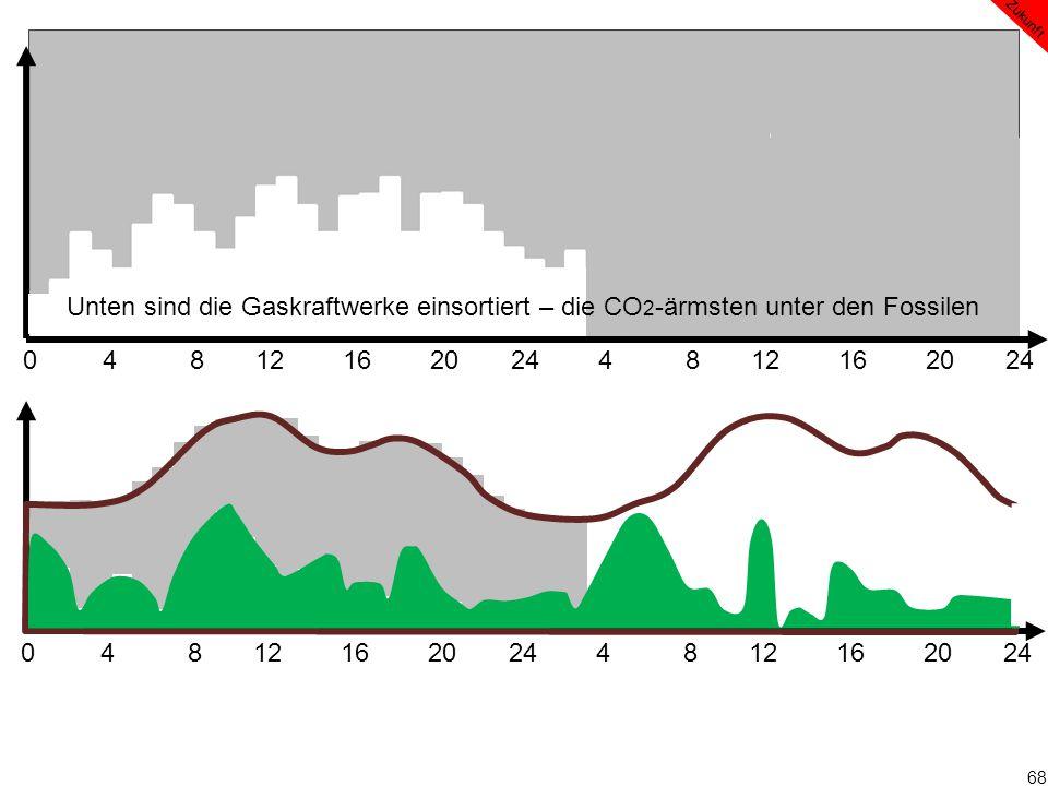 68 0 4 8 12 16 20 24 4 8 12 16 20 24 Zukunft Unten sind die Gaskraftwerke einsortiert – die CO 2 -ärmsten unter den Fossilen