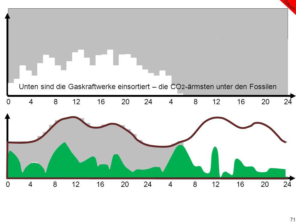 71 0 4 8 12 16 20 24 4 8 12 16 20 24 Zukunft Unten sind die Gaskraftwerke einsortiert – die CO 2 -ärmsten unter den Fossilen