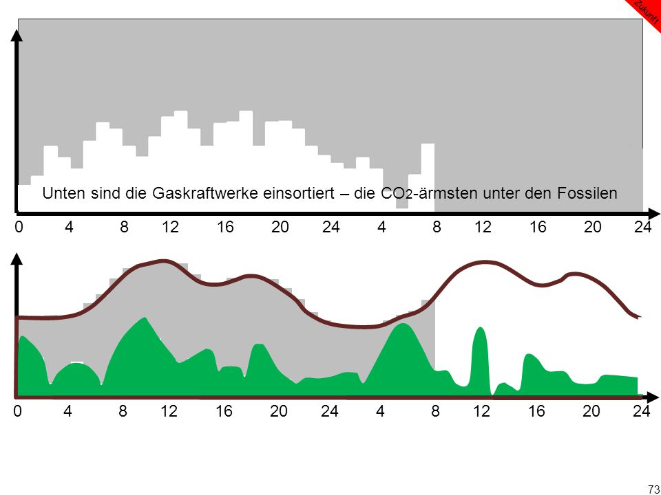 73 0 4 8 12 16 20 24 4 8 12 16 20 24 Zukunft Unten sind die Gaskraftwerke einsortiert – die CO 2 -ärmsten unter den Fossilen