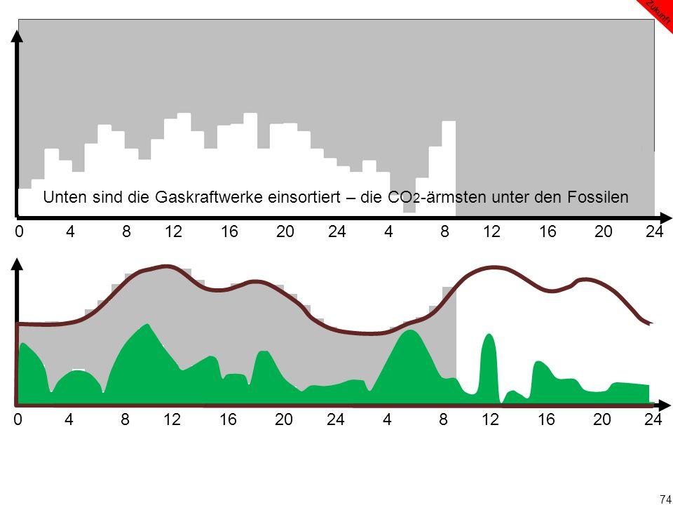 74 0 4 8 12 16 20 24 4 8 12 16 20 24 Zukunft Unten sind die Gaskraftwerke einsortiert – die CO 2 -ärmsten unter den Fossilen
