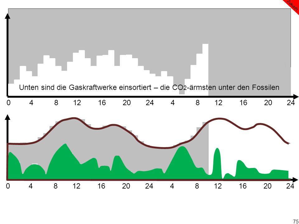 75 0 4 8 12 16 20 24 4 8 12 16 20 24 Zukunft Unten sind die Gaskraftwerke einsortiert – die CO 2 -ärmsten unter den Fossilen
