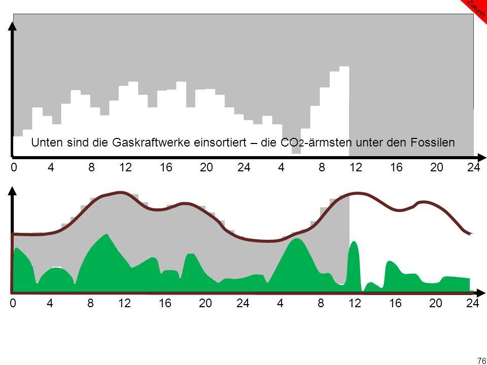 76 0 4 8 12 16 20 24 4 8 12 16 20 24 Zukunft Unten sind die Gaskraftwerke einsortiert – die CO 2 -ärmsten unter den Fossilen