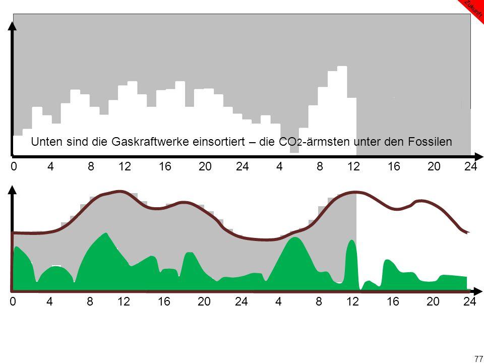 77 0 4 8 12 16 20 24 4 8 12 16 20 24 Zukunft Unten sind die Gaskraftwerke einsortiert – die CO 2 -ärmsten unter den Fossilen