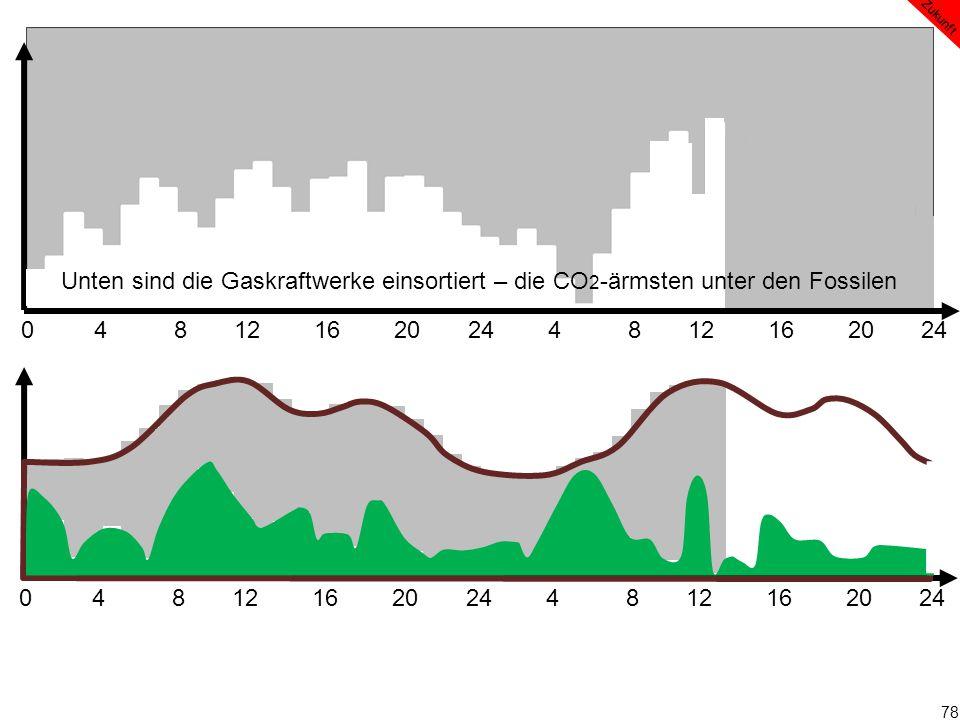 78 0 4 8 12 16 20 24 4 8 12 16 20 24 Zukunft Unten sind die Gaskraftwerke einsortiert – die CO 2 -ärmsten unter den Fossilen