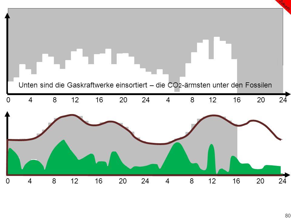 80 0 4 8 12 16 20 24 4 8 12 16 20 24 Zukunft Unten sind die Gaskraftwerke einsortiert – die CO 2 -ärmsten unter den Fossilen