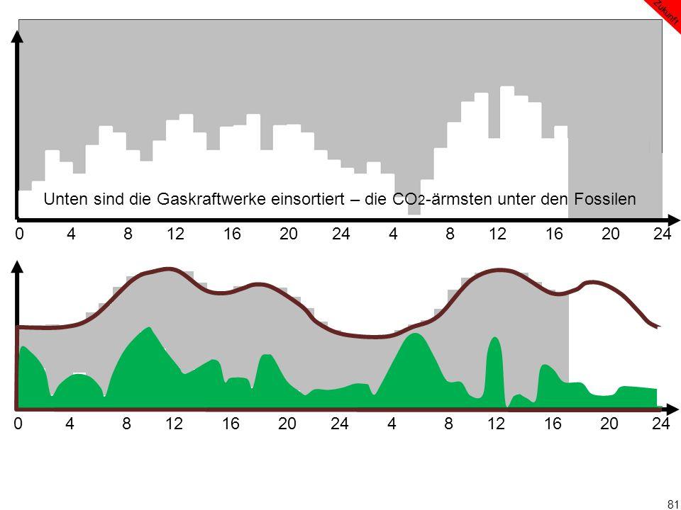 81 0 4 8 12 16 20 24 4 8 12 16 20 24 Zukunft Unten sind die Gaskraftwerke einsortiert – die CO 2 -ärmsten unter den Fossilen