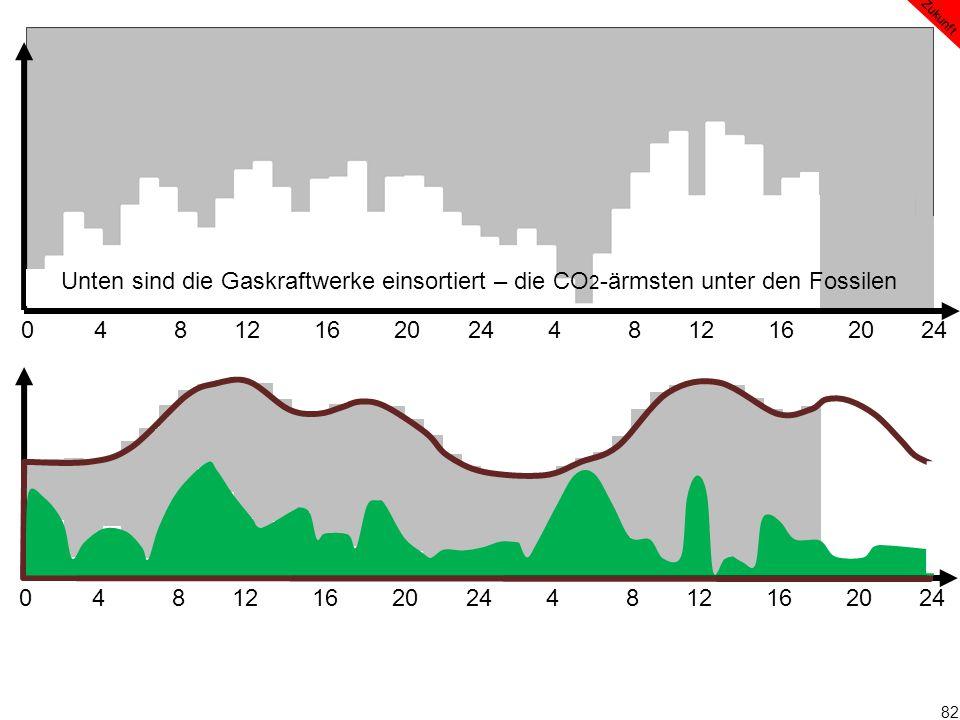 82 0 4 8 12 16 20 24 4 8 12 16 20 24 Zukunft Unten sind die Gaskraftwerke einsortiert – die CO 2 -ärmsten unter den Fossilen