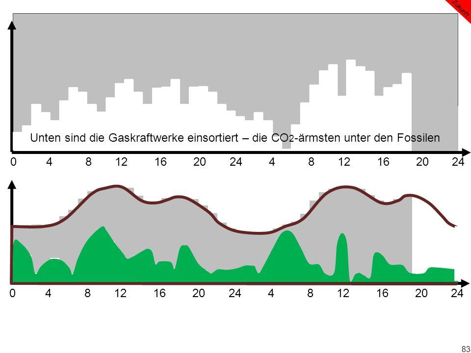 83 0 4 8 12 16 20 24 4 8 12 16 20 24 Zukunft Unten sind die Gaskraftwerke einsortiert – die CO 2 -ärmsten unter den Fossilen
