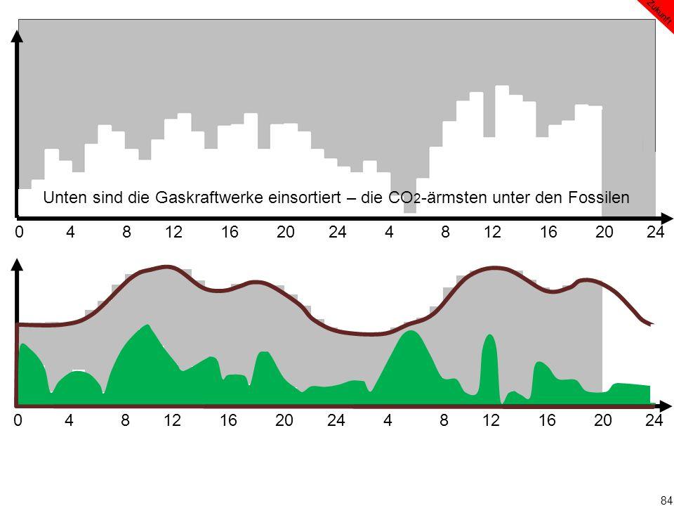 84 0 4 8 12 16 20 24 4 8 12 16 20 24 Zukunft Unten sind die Gaskraftwerke einsortiert – die CO 2 -ärmsten unter den Fossilen