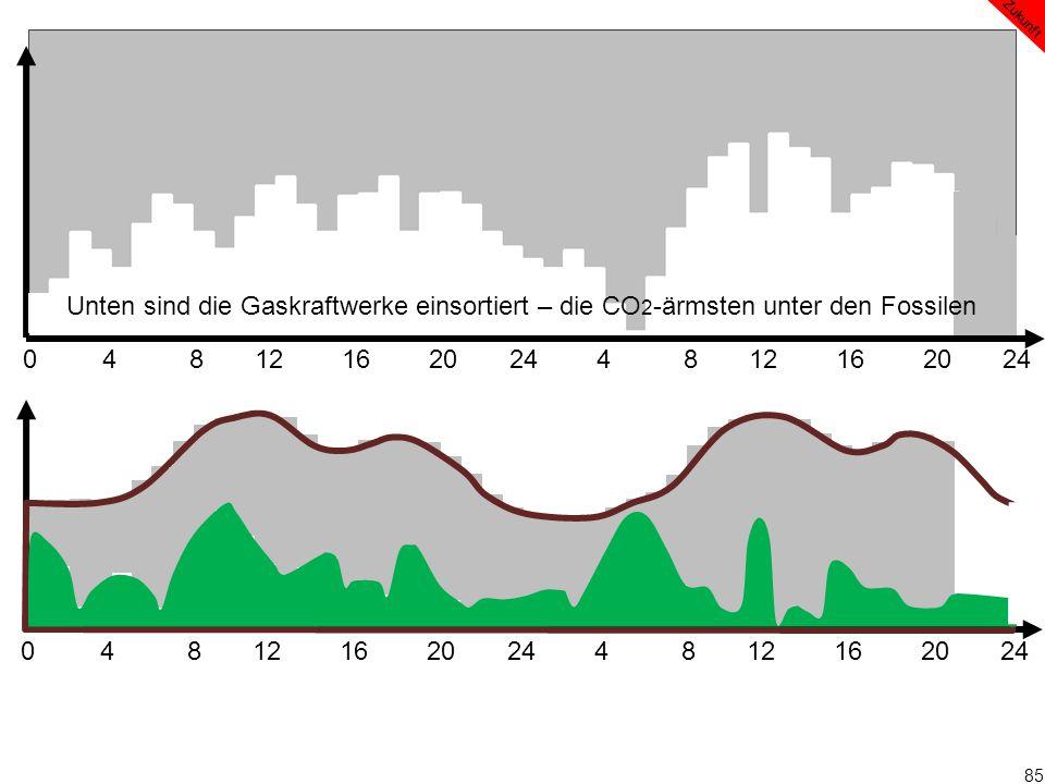 85 0 4 8 12 16 20 24 4 8 12 16 20 24 Zukunft Unten sind die Gaskraftwerke einsortiert – die CO 2 -ärmsten unter den Fossilen