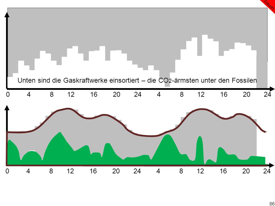 86 0 4 8 12 16 20 24 4 8 12 16 20 24 Zukunft Unten sind die Gaskraftwerke einsortiert – die CO 2 -ärmsten unter den Fossilen