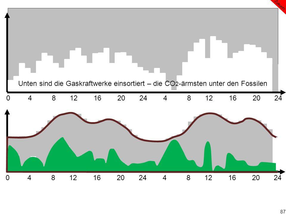 87 0 4 8 12 16 20 24 4 8 12 16 20 24 Zukunft Unten sind die Gaskraftwerke einsortiert – die CO 2 -ärmsten unter den Fossilen