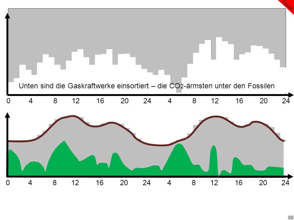 88 0 4 8 12 16 20 24 4 8 12 16 20 24 Zukunft 0 4 8 12 16 20 24 4 8 12 16 20 24 Unten sind die Gaskraftwerke einsortiert – die CO 2 -ärmsten unter den