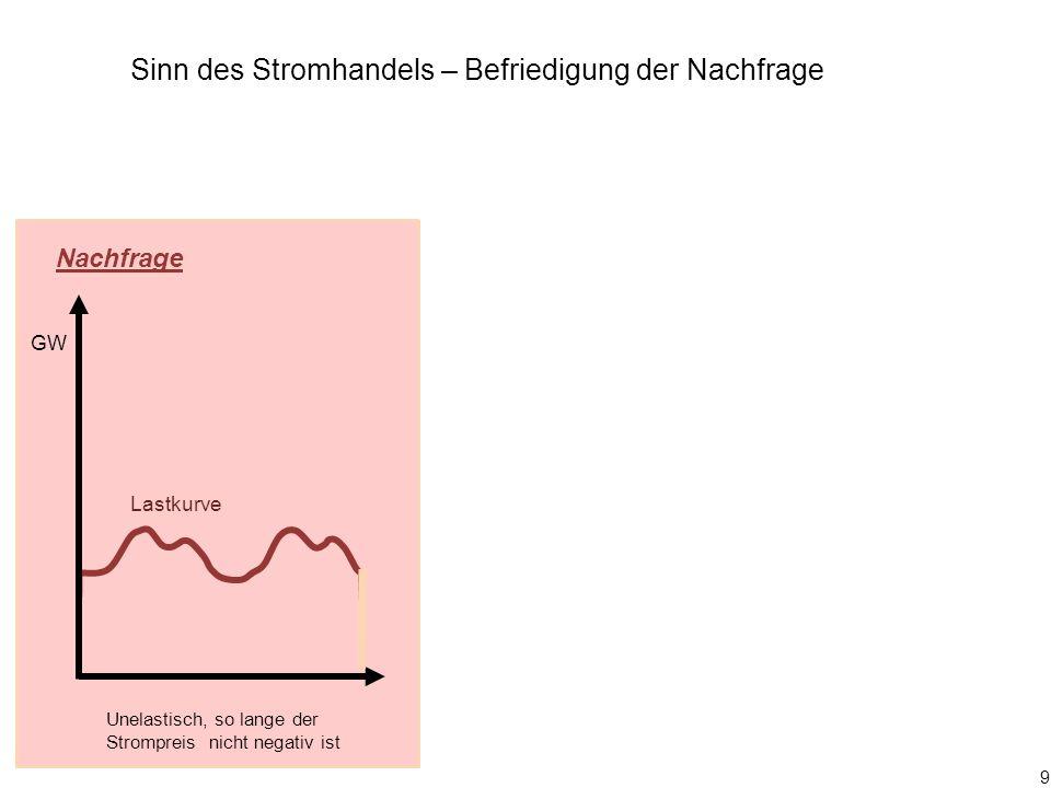 30 0 4 8 12 16 20 24 4 8 12 16 20 24 EE-Strom erst Day ahead GW Zukunft Zukunftsszenario: Unruhiges EE-Stromangebot z.B.