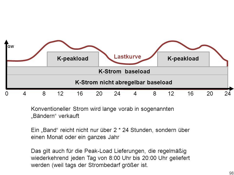 """98 0 4 8 12 16 20 24 4 8 12 16 20 24 GW K-Strom baseload K-peakload Konventioneller Strom wird lange vorab in sogenannten """"Bändern"""" verkauft Ein """"Band"""