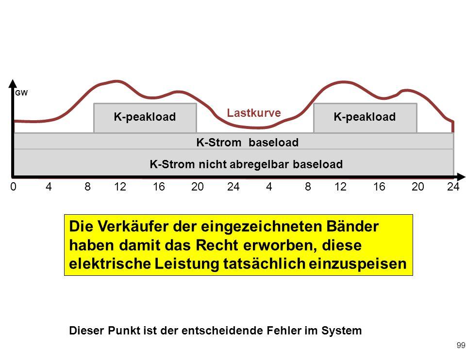 99 0 4 8 12 16 20 24 4 8 12 16 20 24 GW K-Strom baseload K-peakload Die Verkäufer der eingezeichneten Bänder haben damit das Recht erworben, diese ele