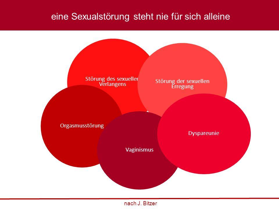 Störung des sexuellen Verlangens Störung der sexuellen Erregung Orgasmusstörung Vaginismus Dyspareunie nach J. Bitzer eine Sexualstörung steht nie für