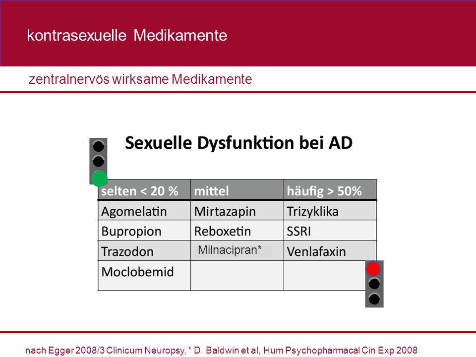 zentralnervös wirksame Medikamente Medikamente mit folgender Wirkung kontrasexuelle Medikamente Milnacipran* nach Egger 2008/3 Clinicum Neuropsy, * D.