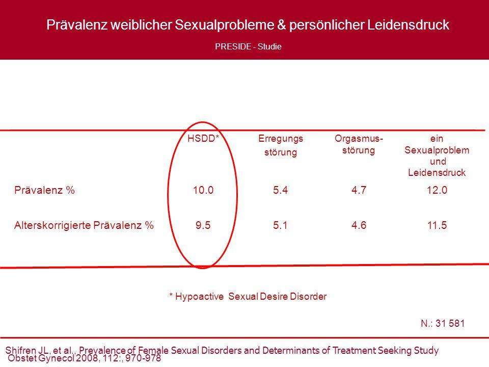 HSDD*Erregungs störung Orgasmus- störung ein Sexualproblem und Leidensdruck Prävalenz %10.05.44.712.0 Alterskorrigierte Prävalenz %9.55.14.611.5 Shifr