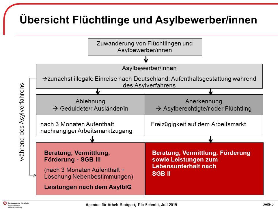 Seite 5 Agentur für Arbeit Stuttgart, Pia Schmitt, Juli 2015 Asylbewerber/innen  zunächst illegale Einreise nach Deutschland; Aufenthaltsgestattung w